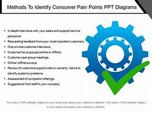 Methods To Identify Consumer Pain Points Ppt Diagrams