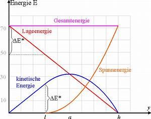 Freier Fall Geschwindigkeit Berechnen : ausblicke leifi physik ~ Themetempest.com Abrechnung