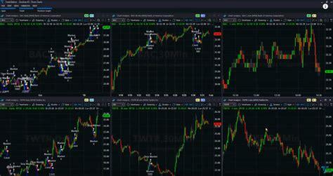 tradestation trading platform platforms market insights moves opinion quite gives section bit website information