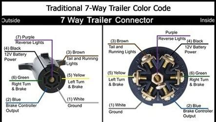 Big Tex 70ch Wiring Diagram by Trailer Brakes Lock Up When Connected To 2014 Gmc