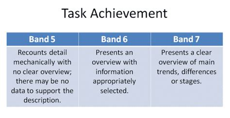 Ielts Task 1 How To Write An Overview