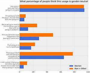 """When is """"guys"""" gender neutral? I did a survey!"""