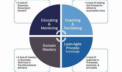 Competency Resources Leadership Thought Area Coaching Agile