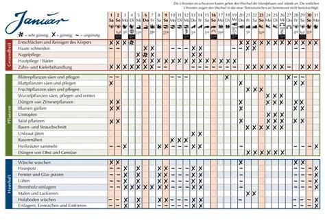 mondkalender mit tierkreiszeichen mondkalender haare pflanzen