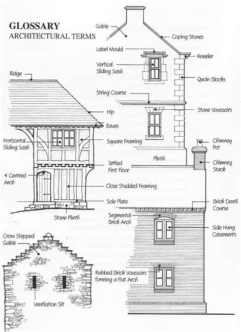 architectural terminology glossary  architectural