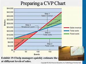 Graphing Cvp Relations And Preparing A Cvp Chart