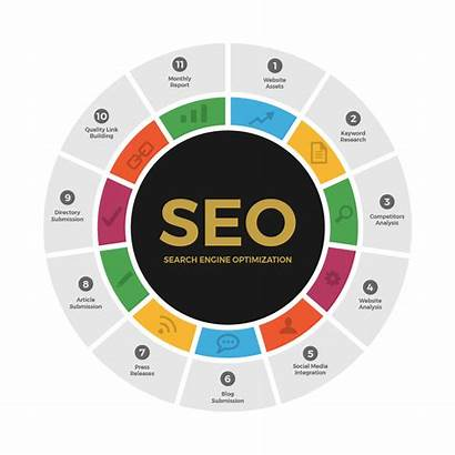 Seo York Service Graphic Website Codeworks Bangladesh