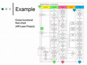 Ppt - Process Mapping  U0026 Value Stream Mapping Powerpoint Presentation