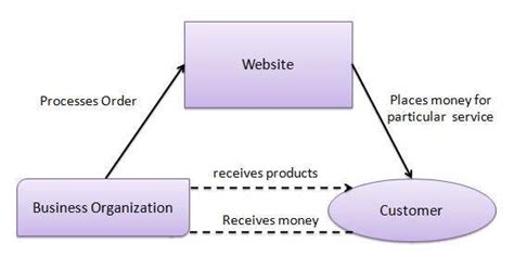 commerce business models