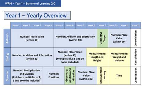 year  yearly overview  wrmaths teaching resources