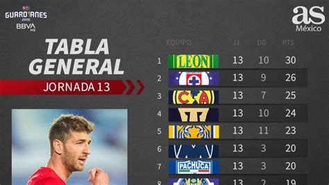 Cuadro general de La Liga MX, Guardianes 2020, Jornada 13