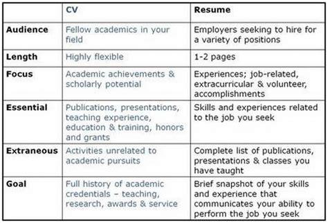 resume versus cv resume badak