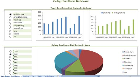 college enrollment dashboard college enrollment management