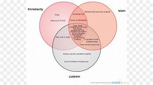 Venn Diagram Of Christianity Islam And Judaism