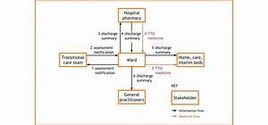 Describe System