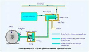 Rail Maniac  Air Brake System   I R
