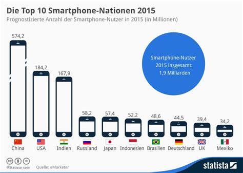 Infografik Die Top 10 Smartphonenationen 2015 Statista