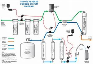 5 Stage Reverse Osmosis System Diagram