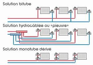 Multicouche Ou Per : d couvrir le chauffage central elyotherm ~ Nature-et-papiers.com Idées de Décoration