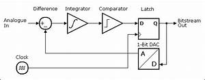 An Introduction To Delta Sigma Converters