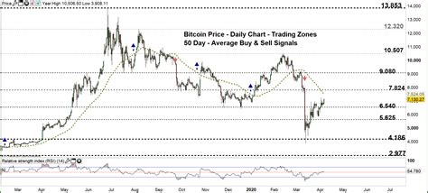 Learn about btc value, bitcoin cryptocurrency, crypto trading, and more. Bitcoin Price Outlook: BTC/USD A Rally or Consolidation?