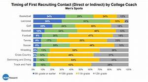 Early Recruiting: What do the Student-Athletes Have to Say ...