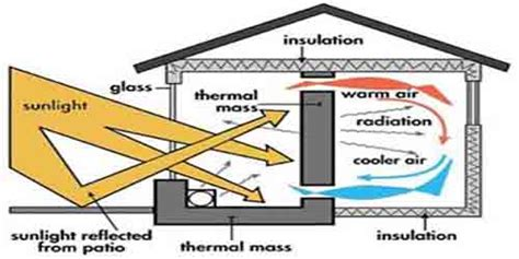 Insight Energy About Passive Solar