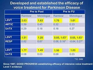 Articulation Development Chart Asha Development And Dissemination Pathway Of A Voice Treatment