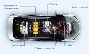 Schematic Of The Toyota Fuel Cell Vehicle  Fcv