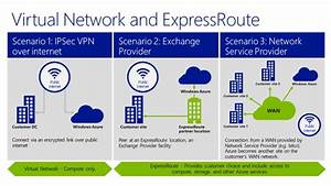 Hybrid Cloud  U2013 Take The Expressroute To Extending Your Vpn