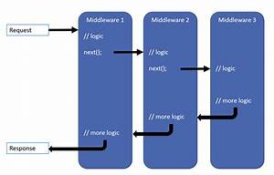 Creating A Websockets Middleware For Asp  Net Core