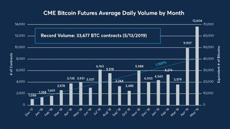 Unlike traditional currencies such as dollars, bitcoins are issued and managed without any central authority whatsoever: May Was Best Month for CME Bitcoin Futures Volume Since ...
