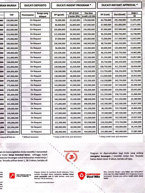 harga motor ducati yang termurah