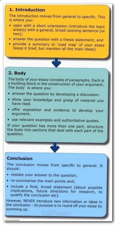 essay writing infographics introduction body