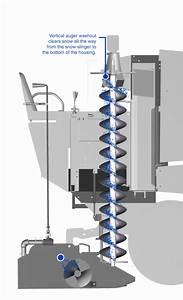 Integrated Auger Washout System U2122