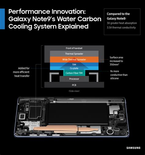 the galaxy note 9 has a component you won t find other phones here s how it works bgr