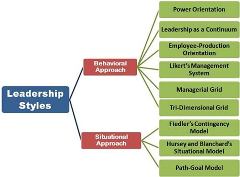 leadership styles definition  meaning