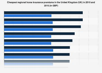 Against losses caused by fire, floods, storms, earthquake, terrorism, theft, accidental damage and breakdown. Cheapest home insurance premiums by region 2010 & 2015 Kingdom   Statista