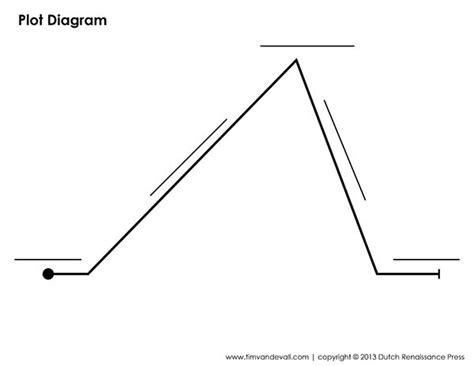 Climax Plot Diagram Blank 17 best ideas about plot diagram on teaching