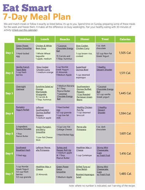 ultimate 7 day diet plan food healthy menu plan