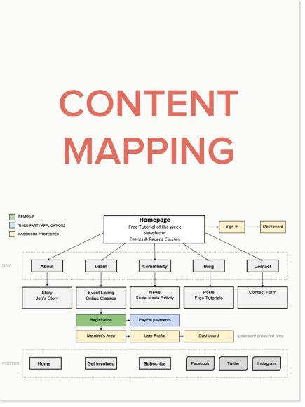 website planning templates minimal web design web