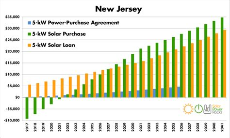 guide   jersey home solar incentives rebates
