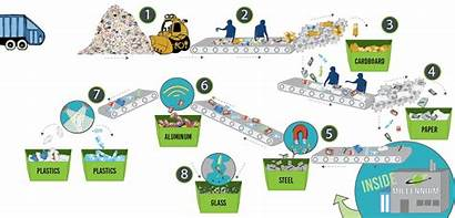 Process Recycling Does Manufacturing Millennium
