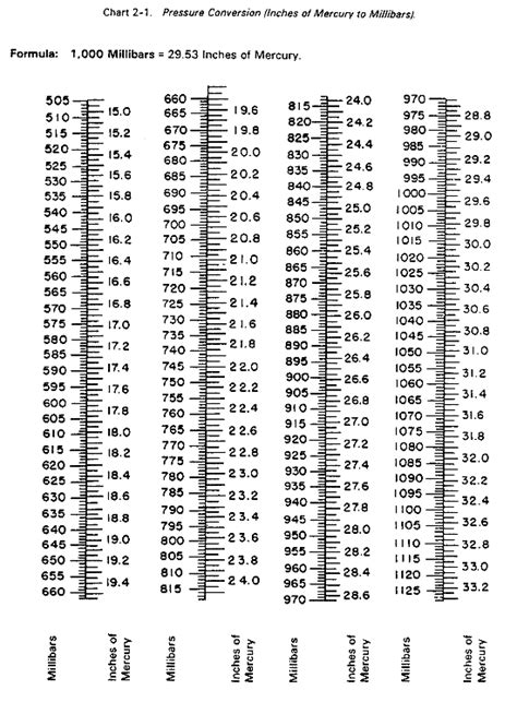 FM 6-16-2 Chptr 2 Meterological Tables and Charts