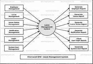 Leave Management System Dataflow Diagram  Dfd  Freeprojectz
