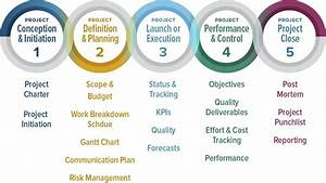 How To Manage A Project Team Effectively  Good Practices