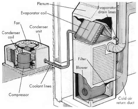 Home Air Conditioning Diagram by Bad Smell From Central Air Conditioner What Causes Moldy
