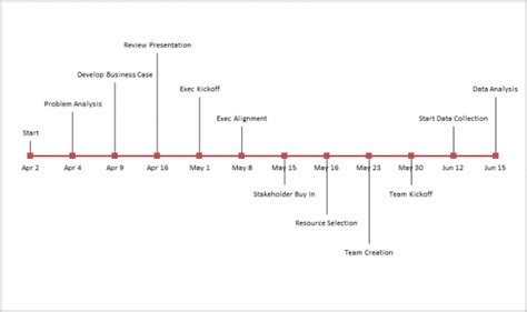 create  excel timeline chart  manage  projects