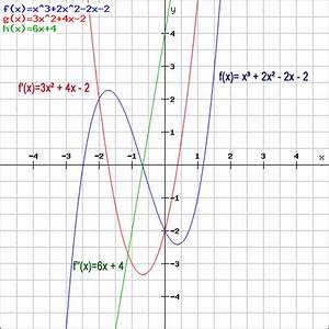Steigung Einer Quadratischen Funktion Berechnen : differentialrechnung ableitungsregeln beispiele ~ Themetempest.com Abrechnung
