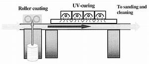 Schematic Of A Part Of The Uv